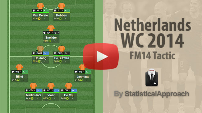 FM 2014 Tactics - Netherlands WC2014 Tactic