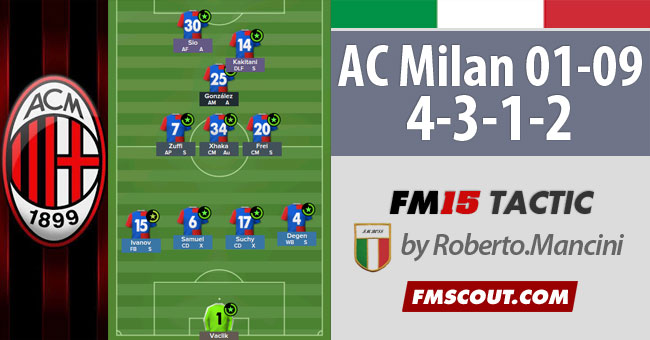 4-3-1-2 of AC Milan 2001-2009 for FM15