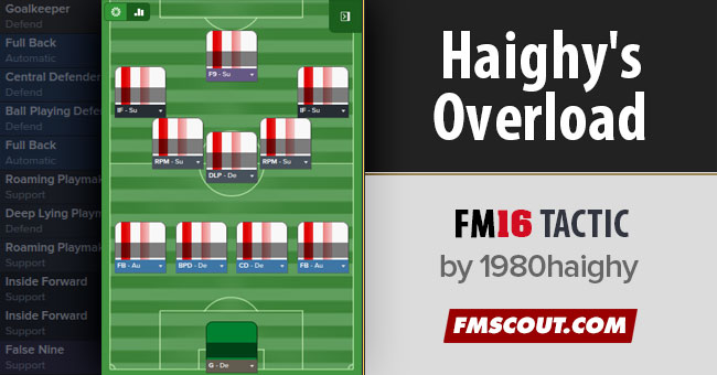 FM 2016 Tactics - Haighy's England Overload FM16