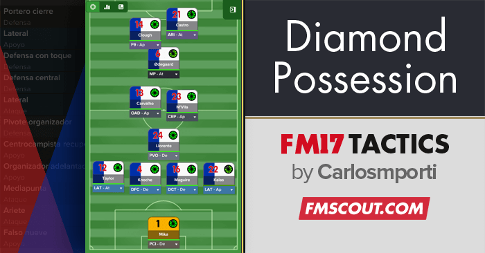 Football Manager 2017 Tactics - 4-4-2 Diamond Narrow Possession