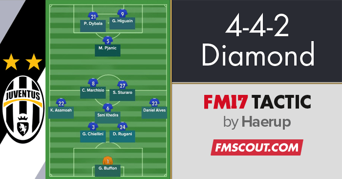 Football Manager 2017 Tactics - 4-4-2 Diamond inspired by Conte