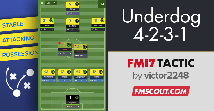 Underdog 4-2-3-1 Tactic by Victor2248 | FM Scout