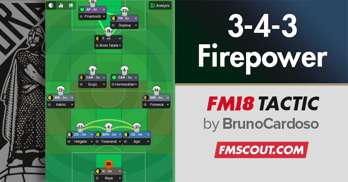 Football Manager 2018 Tactics - 3-4-1-2 Balance | Firepower | FM18 Tactic