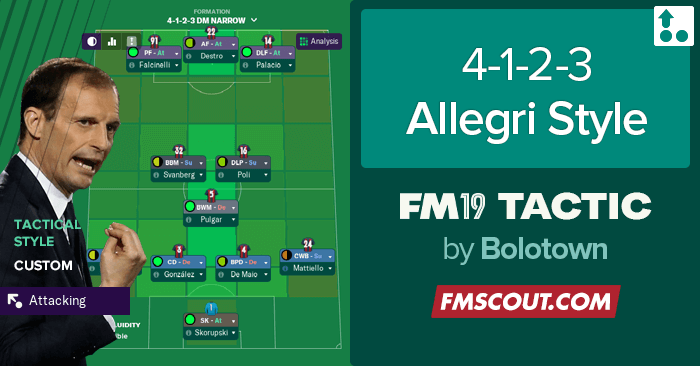 Football Manager 2019 Tactics - FM19 Tactic: 4-1-2-3 Allegri Style by ZION