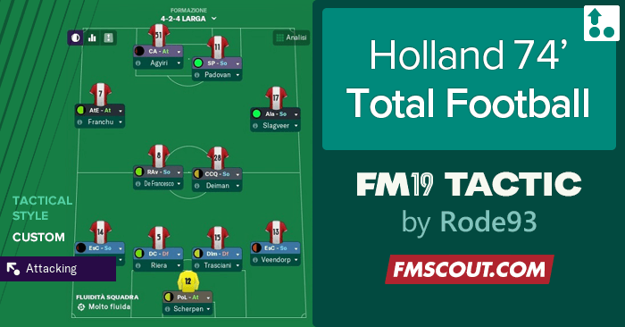 Football Manager 2019 Tactics - Holland 74' Total football by Rode93