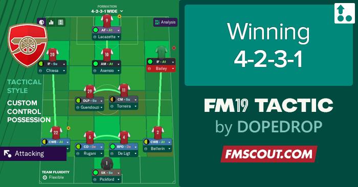 Fm19 Winning 4 2 3 1 Tactic Fm Scout