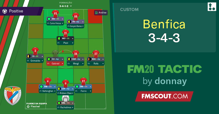 Football Manager 2020 Tactics - Benfica 3-4-3 FM20