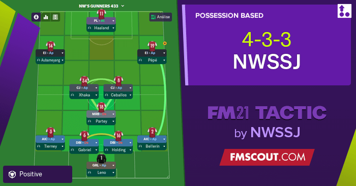 Football Manager 2021 Tactics - 4-3-3 NWSSJ FM21 Tactic