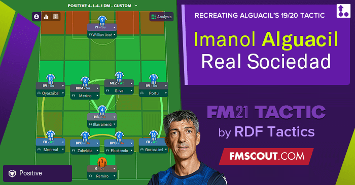 Football Manager 2021 Tactics - Imanol Alguacil's 4-1-4-1 R. Sociedad 2019-20 // FM21 Tactic Recreation