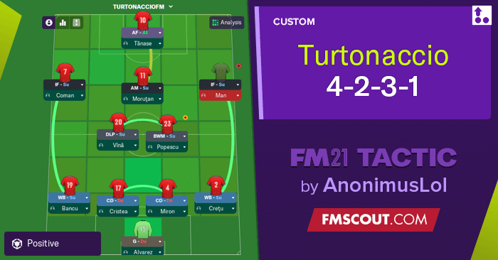 Football Manager 2021 Tactics - FM21 Turtonaccio 4-2-3-1 BETA